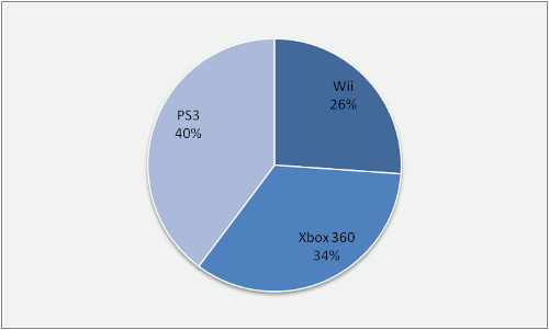 Gráfico con los resultados de la encuesta ¿Qué consola comprar?