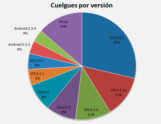 Cuelgues en las distintas versiones de iOS y Android
