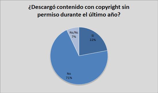 ¿Ha descargado contenido con copyright sin permiso durante el último año?