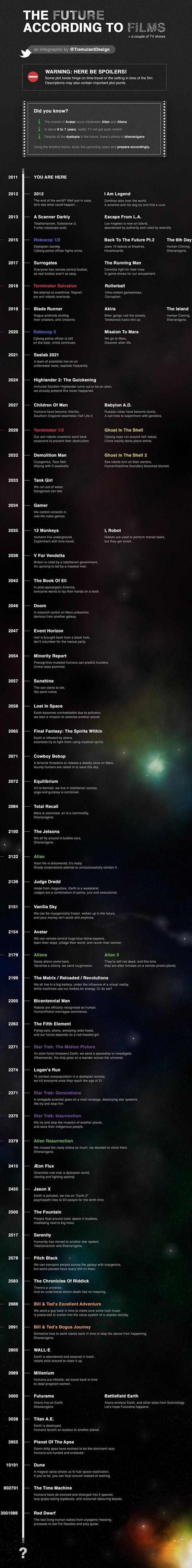 El futuro, según la ciencia ficción