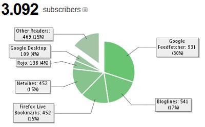 Lectores a través del feed