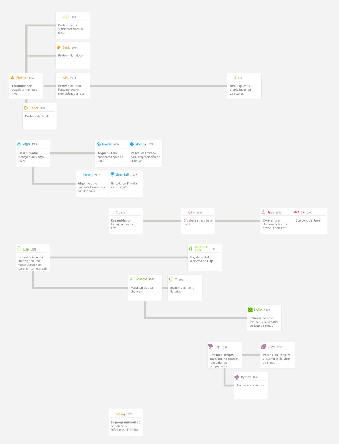 ¿Qué intentaba arreglar cada lenguaje de programación?