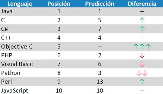 Comparativa entre la posición actual en el índice TIOBE y las predicciones de los lectores