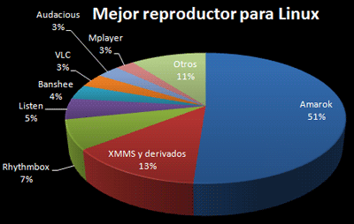 Mejor reproductor Linux