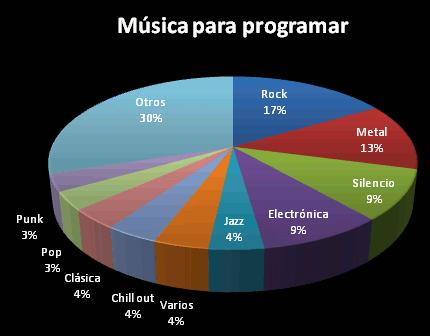 Música para programar