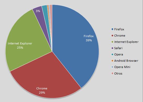 Distribución de las visitas al blog por navegador
