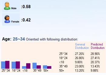Distribución por edad y sexo del público de Mundo GEEK según adCenter Labs