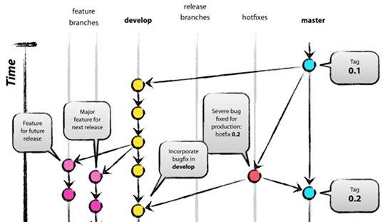 Ramas principales y auxiliares en Git Flow