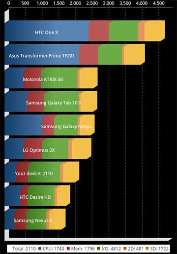 Rendimiento del Huawei G300