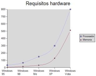 Requisitos hardware de las distintas versiones de Windows