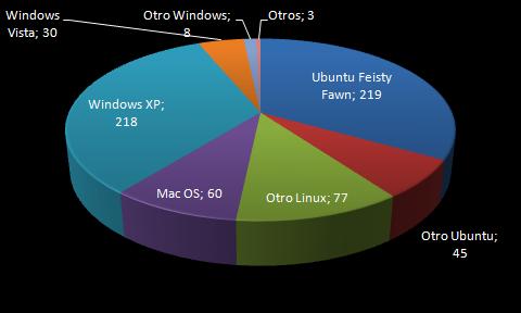 Sistemas operativos de los lectores