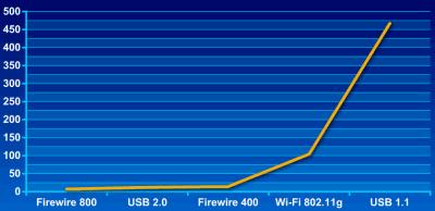 Tiempo para transferir una película con firewire, usb y wifi