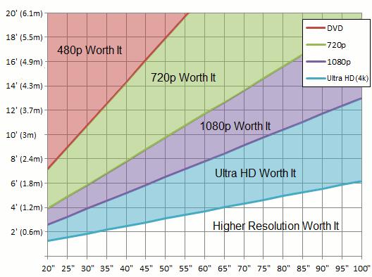 Distancias a partir de las cuales merece la pena el salto en resolución dada un tamaño de televisor