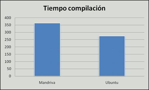 Ubuntu vs. Mandriva, tiempo para compilar MPlayer