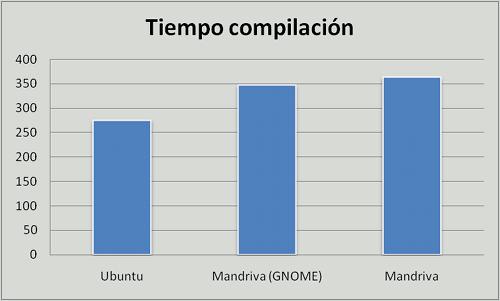 Ubuntu vs. Mandriva vs. Mandriva GNOME, compilación