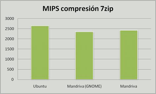 Ubuntu vs. Mandriva vs. Mandriva GNOME, compresión