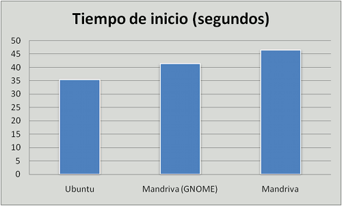 Ubuntu vs. Mandriva vs. Mandriva GNOME, tiempo de inicio