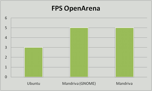 Ubuntu vs. Mandriva vs. Mandriva GNOME, juegos
