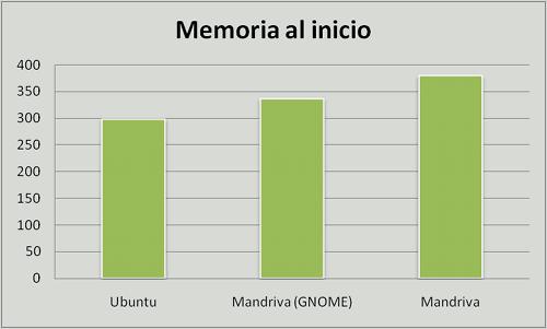 Ubuntu vs. Mandriva vs. Mandriva GNOME, memoria