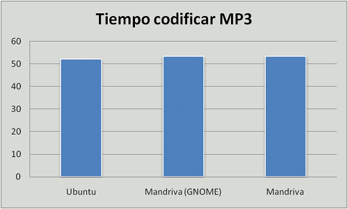 Ubuntu vs. Mandriva vs. Mandriva GNOME, codificar MP3