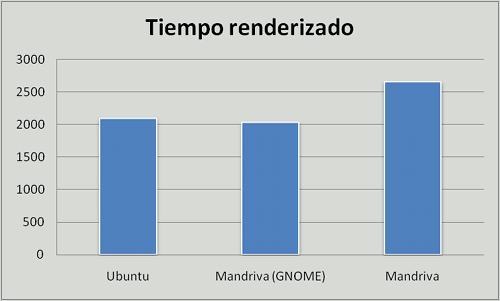 Ubuntu vs. Mandriva vs. Mandriva GNOME, renderizado