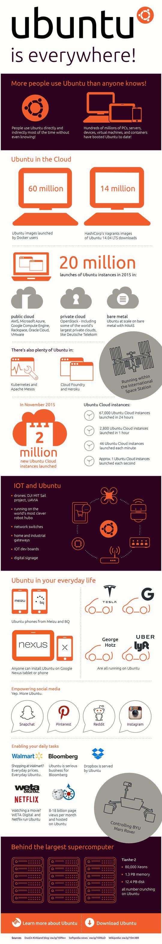 Infografía 'Ubuntu está en todas partes'
