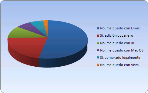 Resultados de la encuesta sobre uso de Windows 7