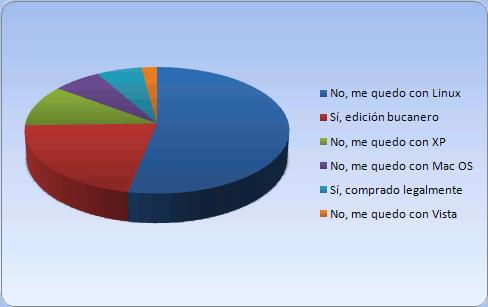 Resultados de la encuesta sobre uso de Windows 7