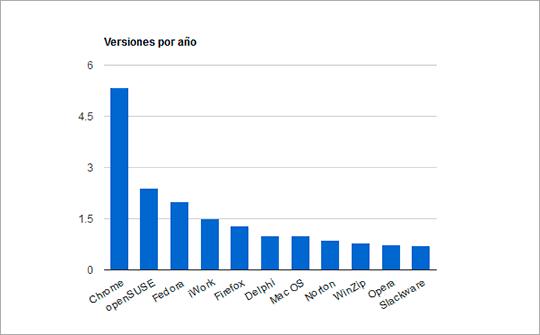 Número de versiones lanzadas por año